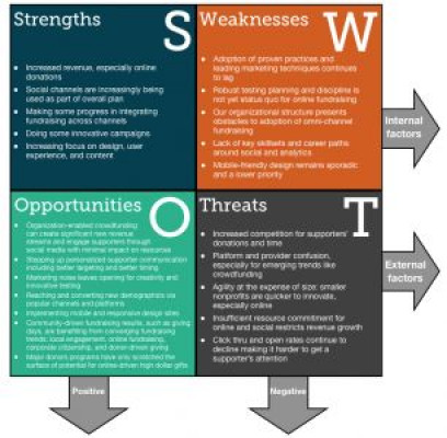 A Fundraising Organization SWOT Analysis for 2014