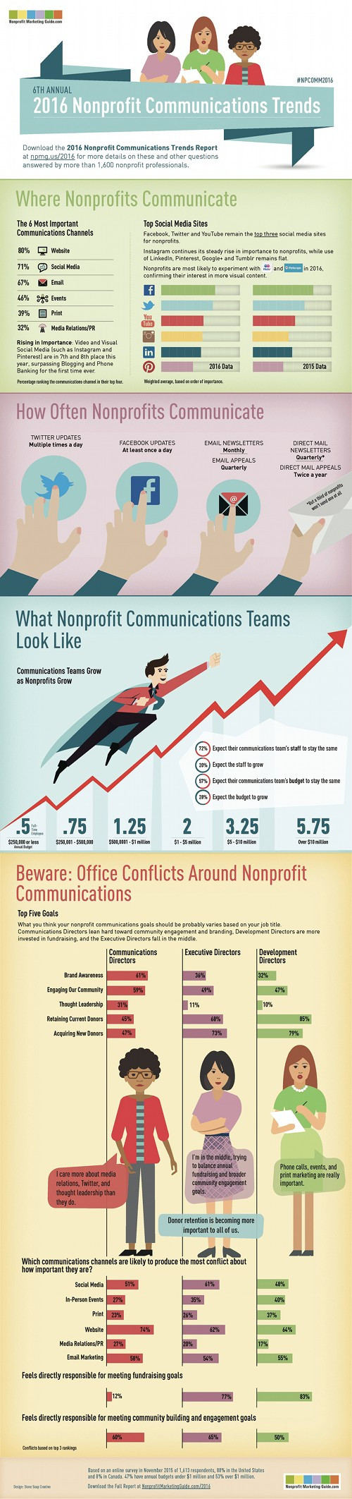 CommunicationsTrends
