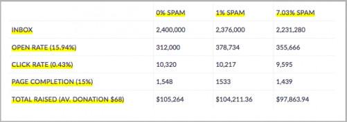 "Three scenarios detailing different spam rates. Image via ""2016 Email Deliverability Index"