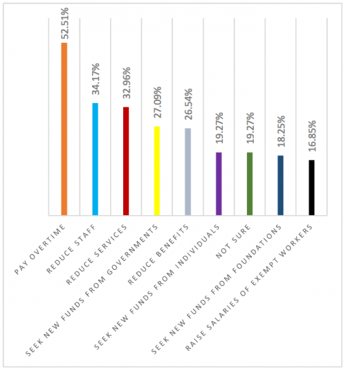 Overtime rules chart via National Council of Nonprofits