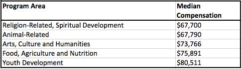 Compensation Table 2