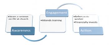 awareness engagement action