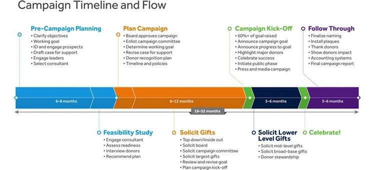 Infographic How To Create A Timeline For Your Next Capital - Fundraising timeline template