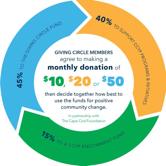 Image via Giving Circle