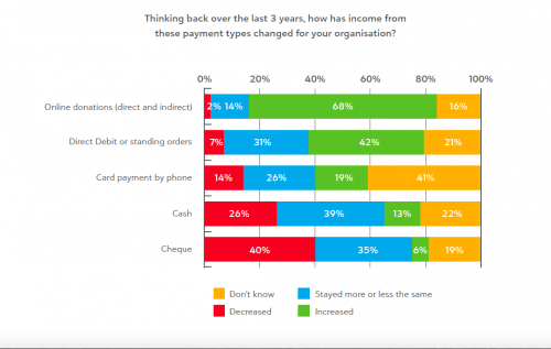 Figure 2: Payment types