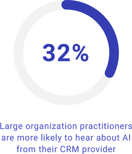 32% of large organization practitioners are more likely to hear about AI from their CRM provider.
