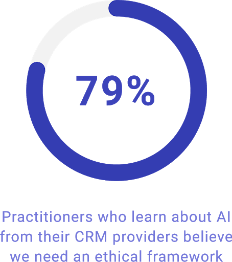 79% of practitioners who learn about AI from their CRM providers believe we need an ethical framework.