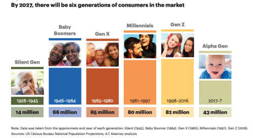 A graph depicting how many consumers will be in the marketplace by 2017 by A.T. Kearney