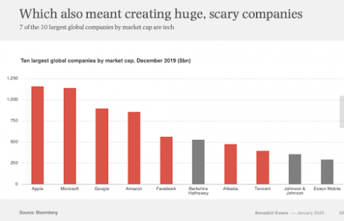 Figure 2: Tech companies have eaten the world.