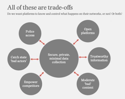 Figure 4: For every ethics issue, there is a tradeoff between privacy and societal needs.