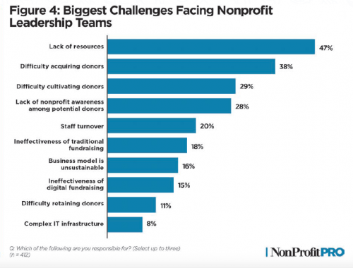 Graph of biggest challenges facing nonprofit leadership teams