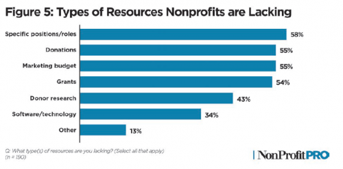 Graph of types of resources nonprofits are lacking