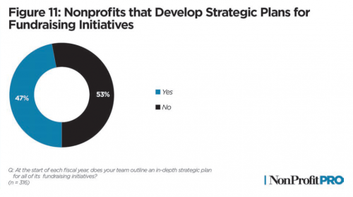 Graph of how many nonprofits are strategizing fundraising