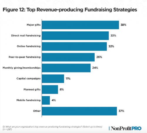 Graph of top revenue-producing fundraising strategies