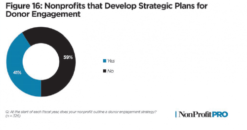 Graph of how many nonprofits are strategizing donor engagement