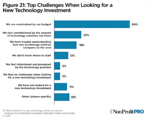 Graph of challenges when looking for a tech investment