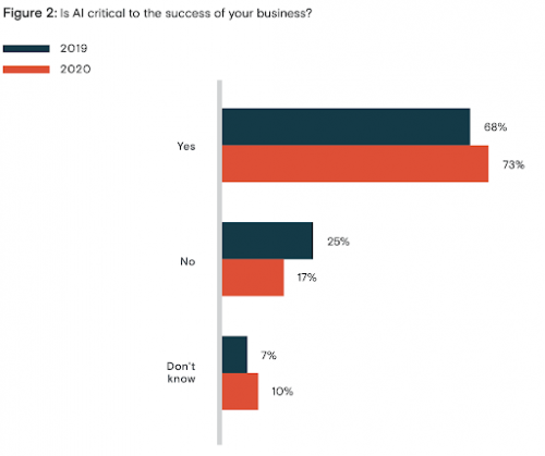 Graph - Is AI critical to the success of your business?