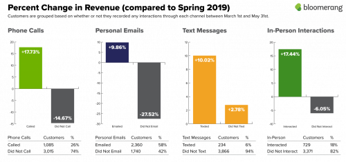 Percent change in revenue compared to spring 2019: phone calls, personal emails, text messages and in-person interactions.