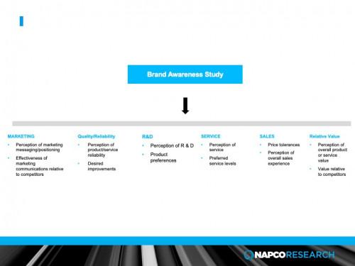 Brand Awareness Survey graphic