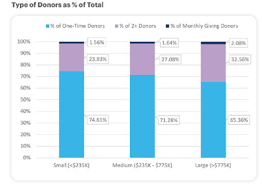 "Graph from ""2020 DonorPerfect Fundraising Benchmark Report""  showing types of donors as % of total"