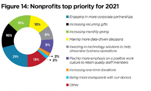 Graph showing nonprofits' top priority in 2021