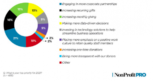 Graph showing nonprofits top priority in 2021