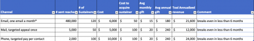 Chart showing cost to acquire monthly donors