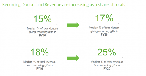 Graph of increasing recurring donors and revenue