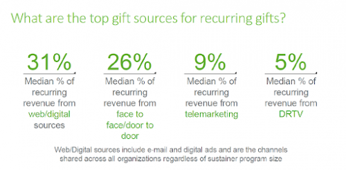 Graph of top gift sources of recurring gifts