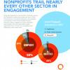 Nonprofit Employee Engagement