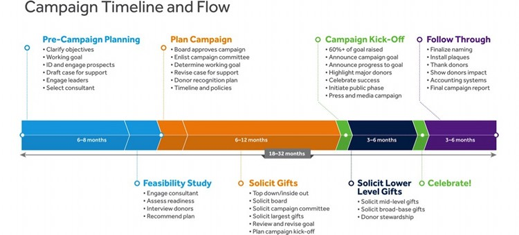 How to write a capital campaign plan