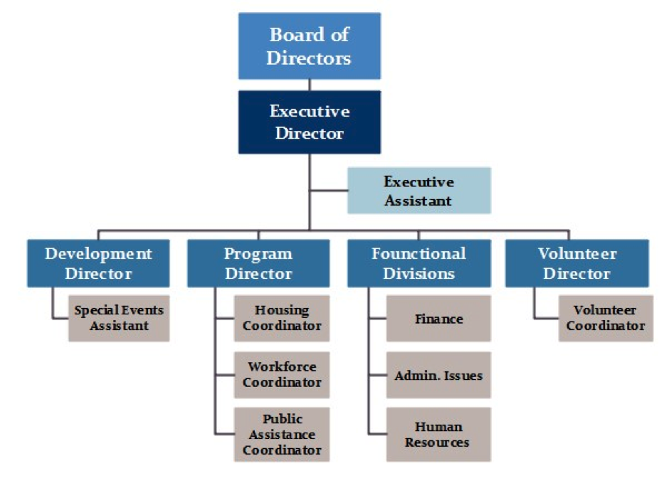 3 nonprofit organizational charts and how to make them